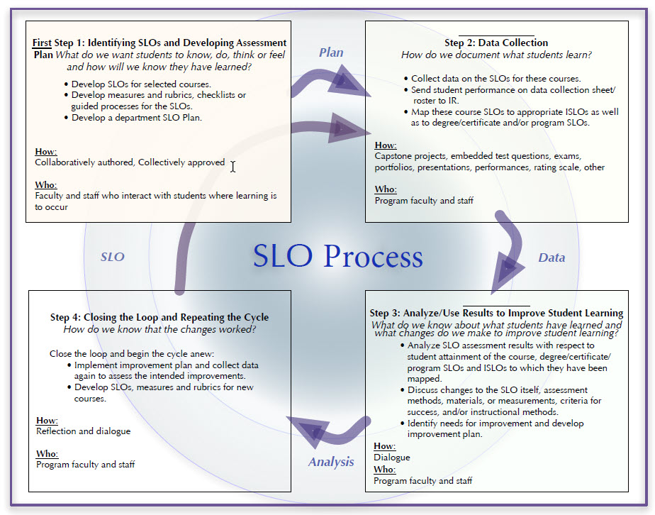 SLO cycle diagram