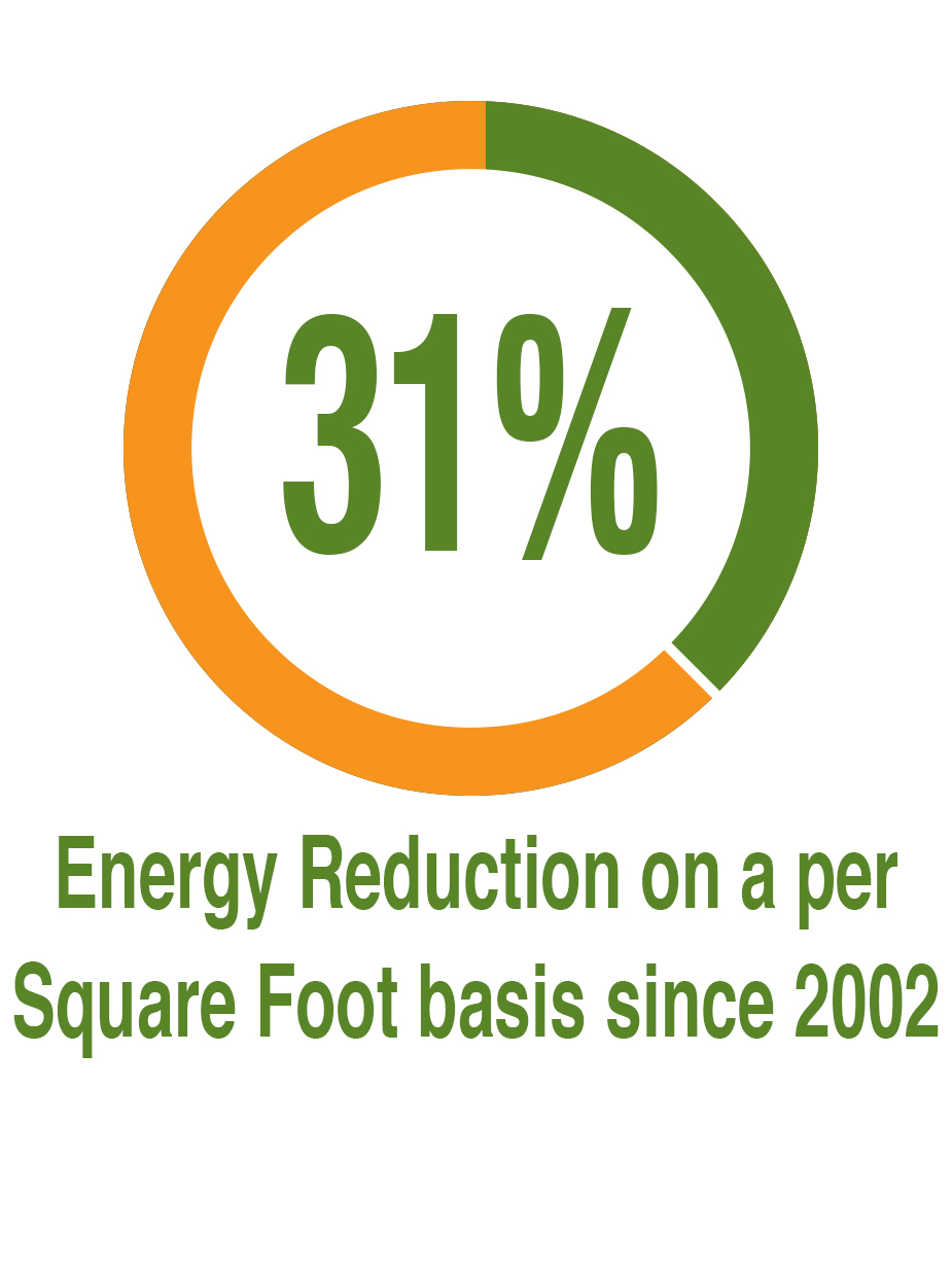 31% Energy Reduction Since 2002