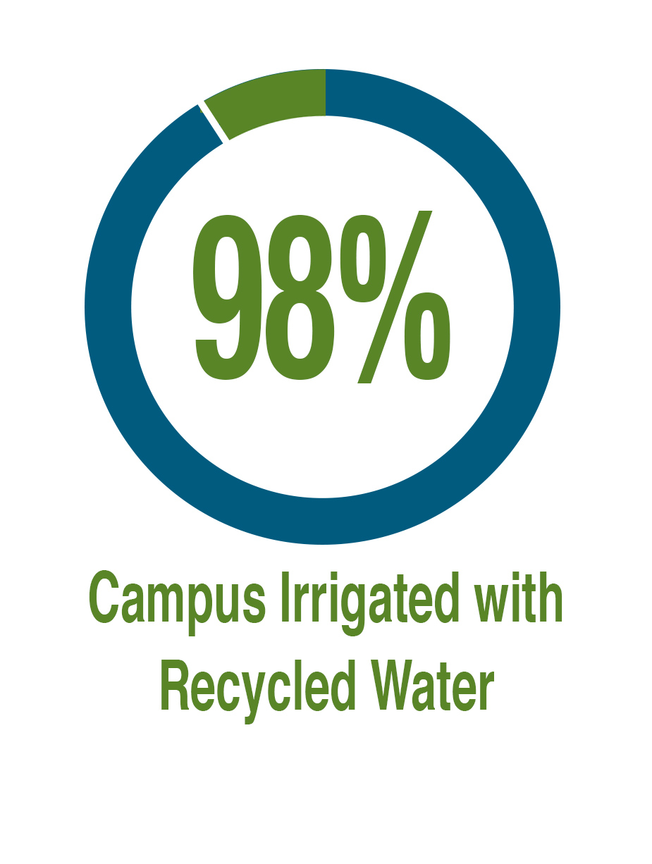 98% of Campus Irrigated With Recycled Water