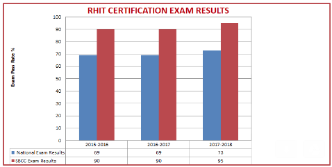 RHIT CERTIFICATION EXAM RESULTS